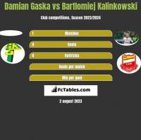 Damian Gaska vs Bartlomiej Kalinkowski h2h player stats