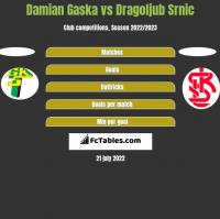 Damian Gaska vs Dragoljub Srnic h2h player stats