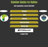 Damian Gaska vs Guima h2h player stats