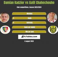 Damian Kadzior vs Aatif Chahechouhe h2h player stats