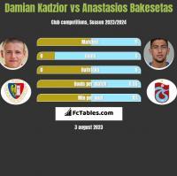 Damian Kądzior vs Anastasios Bakesetas h2h player stats