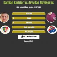 Damian Kadzior vs Arvydas Novikovas h2h player stats