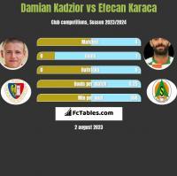 Damian Kądzior vs Efecan Karaca h2h player stats