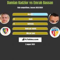 Damian Kadzior vs Emrah Bassan h2h player stats