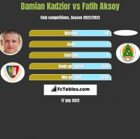 Damian Kadzior vs Fatih Aksoy h2h player stats