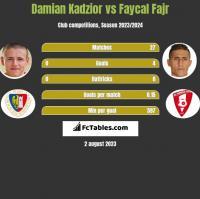 Damian Kądzior vs Faycal Fajr h2h player stats