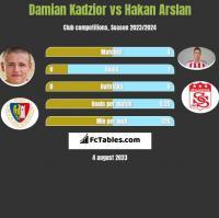 Damian Kądzior vs Hakan Arslan h2h player stats