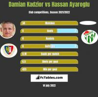 Damian Kadzior vs Hassan Ayaroglu h2h player stats