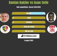 Damian Kądzior vs Isaac Cofie h2h player stats