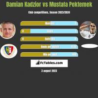 Damian Kądzior vs Mustafa Pektemek h2h player stats