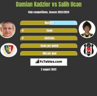 Damian Kądzior vs Salih Ucan h2h player stats