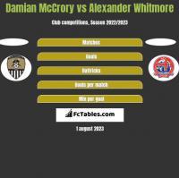 Damian McCrory vs Alexander Whitmore h2h player stats
