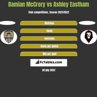 Damian McCrory vs Ashley Eastham h2h player stats