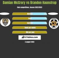 Damian McCrory vs Brandon Haunstrup h2h player stats
