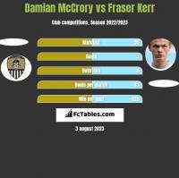 Damian McCrory vs Fraser Kerr h2h player stats