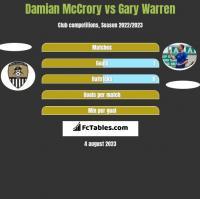 Damian McCrory vs Gary Warren h2h player stats