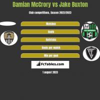 Damian McCrory vs Jake Buxton h2h player stats