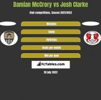 Damian McCrory vs Josh Clarke h2h player stats