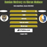 Damian McCrory vs Kieran Wallace h2h player stats