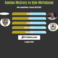 Damian McCrory vs Kyle McFadzean h2h player stats