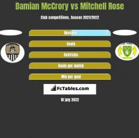 Damian McCrory vs Mitchell Rose h2h player stats