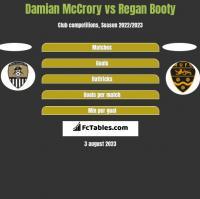 Damian McCrory vs Regan Booty h2h player stats