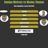 Damian McCrory vs Wesley Thomas h2h player stats