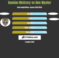 Damian McCrory vs Ben Wynter h2h player stats