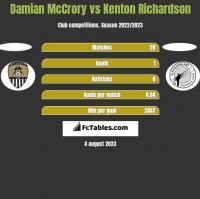 Damian McCrory vs Kenton Richardson h2h player stats