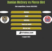 Damian McCrory vs Pierce Bird h2h player stats