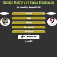 Damian McCrory vs Reece Hutchinson h2h player stats