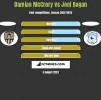 Damian McCrory vs Joel Bagan h2h player stats