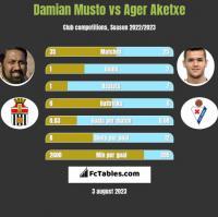 Damian Musto vs Ager Aketxe h2h player stats