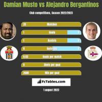 Damian Musto vs Alejandro Bergantinos h2h player stats