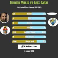 Damian Musto vs Alex Gallar h2h player stats