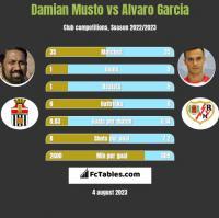 Damian Musto vs Alvaro Garcia h2h player stats