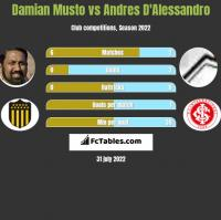Damian Musto vs Andres D'Alessandro h2h player stats