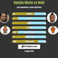 Damian Musto vs Bebe h2h player stats