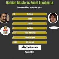 Damian Musto vs Benat Etxebarria h2h player stats