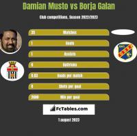 Damian Musto vs Borja Galan h2h player stats