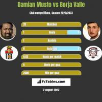 Damian Musto vs Borja Valle h2h player stats