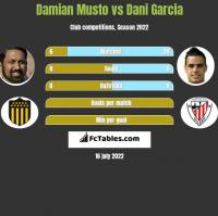 Damian Musto vs Dani Garcia h2h player stats
