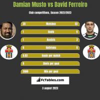 Damian Musto vs David Ferreiro h2h player stats