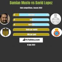 Damian Musto vs David Lopez h2h player stats
