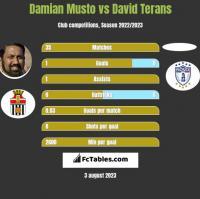 Damian Musto vs David Terans h2h player stats