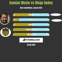 Damian Musto vs Diego Godoy h2h player stats