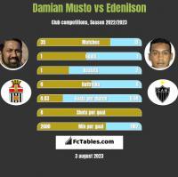 Damian Musto vs Edenilson h2h player stats
