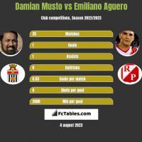 Damian Musto vs Emiliano Aguero h2h player stats
