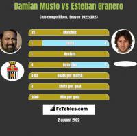 Damian Musto vs Esteban Granero h2h player stats