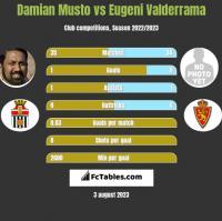 Damian Musto vs Eugeni Valderrama h2h player stats